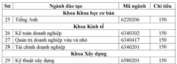 Cao Dang Ky Thuat Ly Tu Trong TPHCM thong bao tuyen sinh 2018