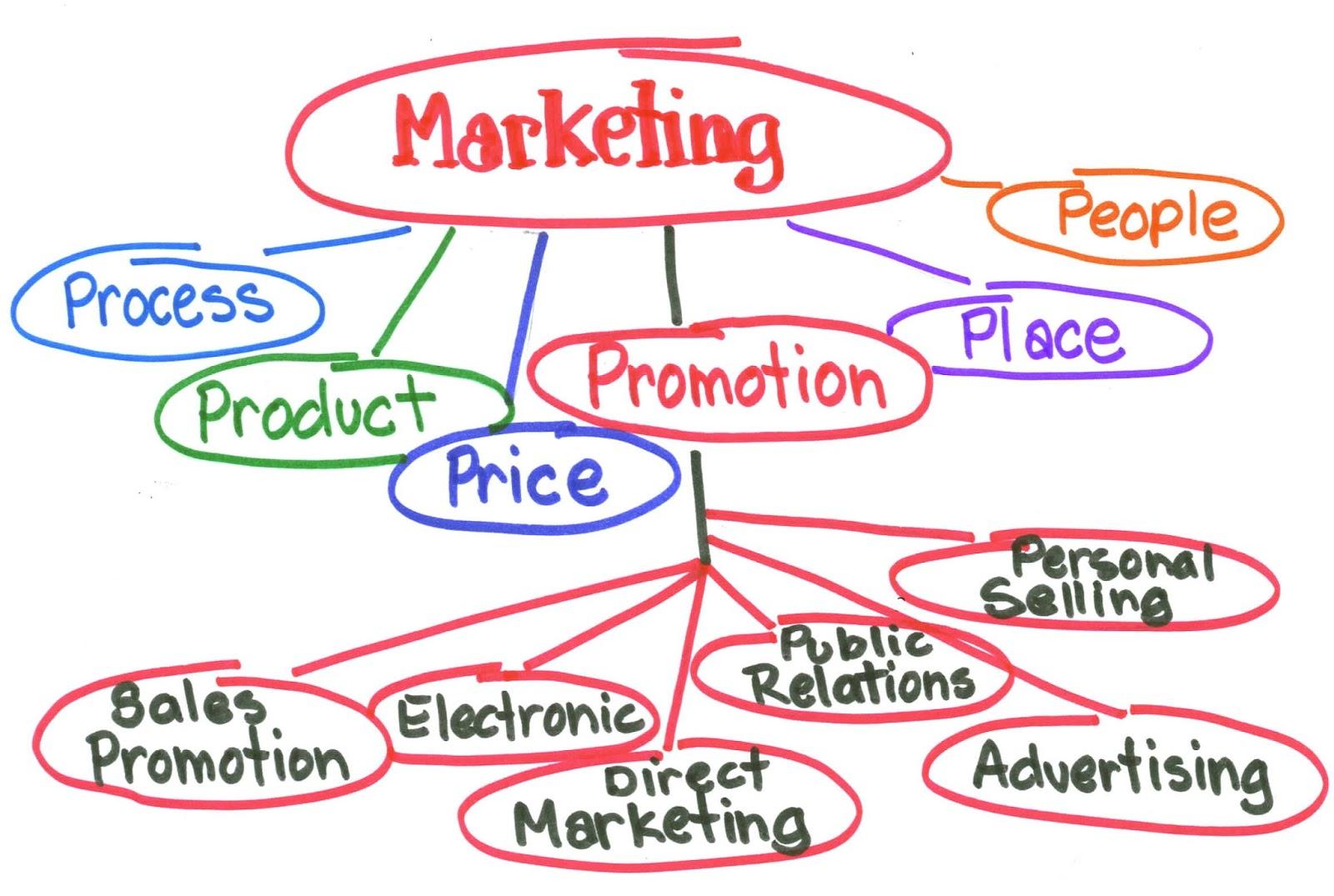Quan điểm của marketing là gì?