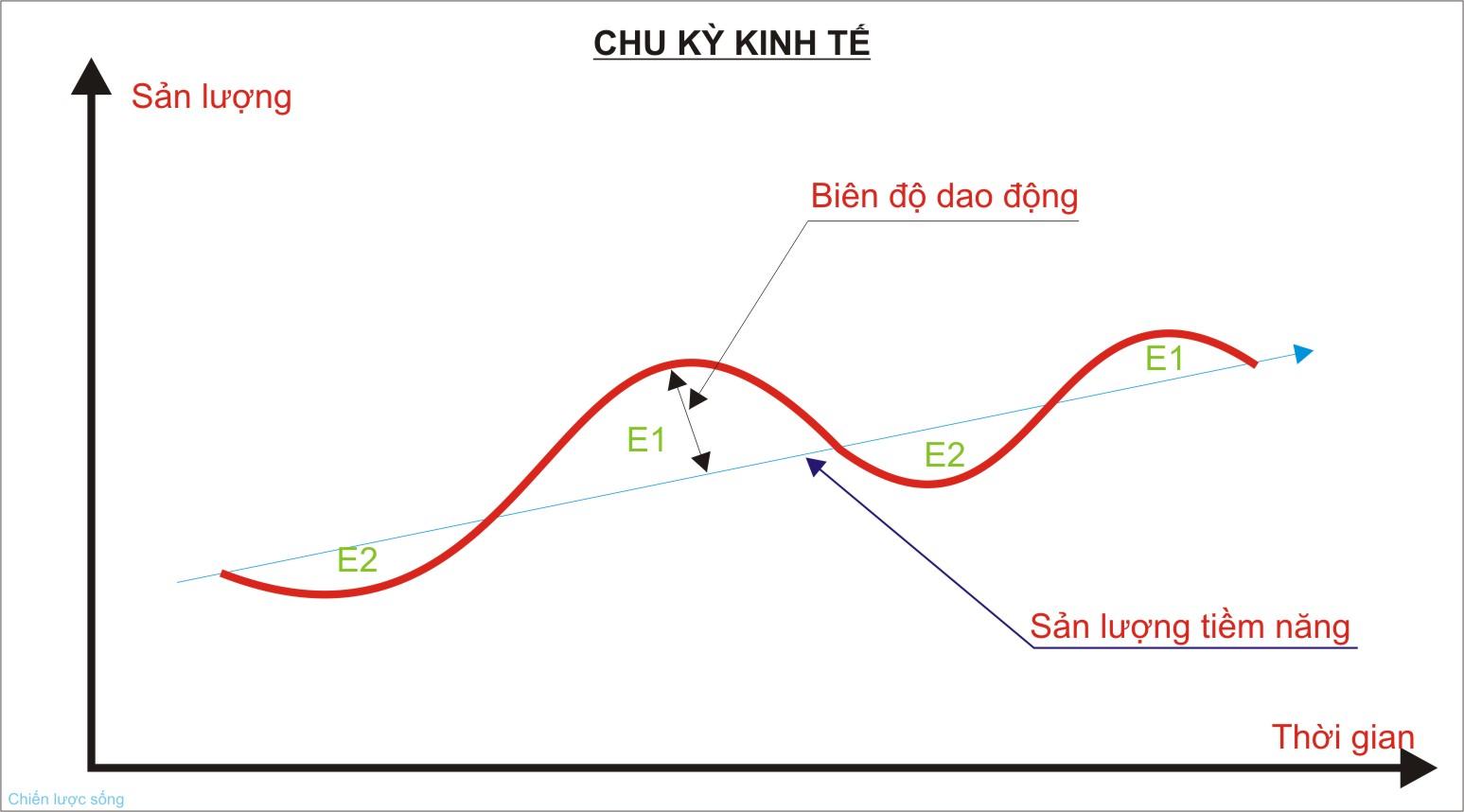 Kinh tế học (P5: Chỉ số kinh tế vĩ mô trong dài hạn)   Chiến lược sống